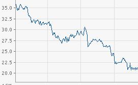 Anfrage zum RWE-Aktienkauf 2011